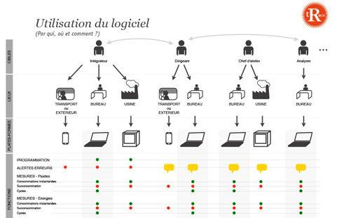 Conseil d'interface logiciel
